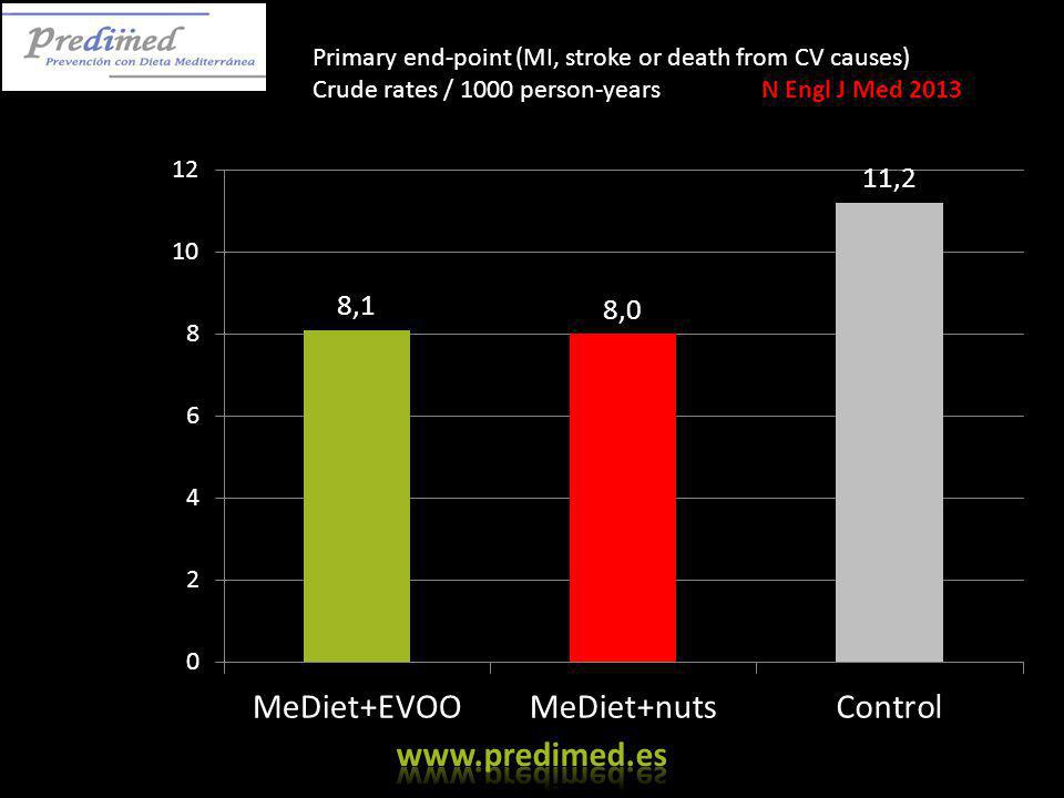 Primary end-point (MI, stroke or death from CV causes) Crude rates / 1000 person-years N Engl J Med 2013