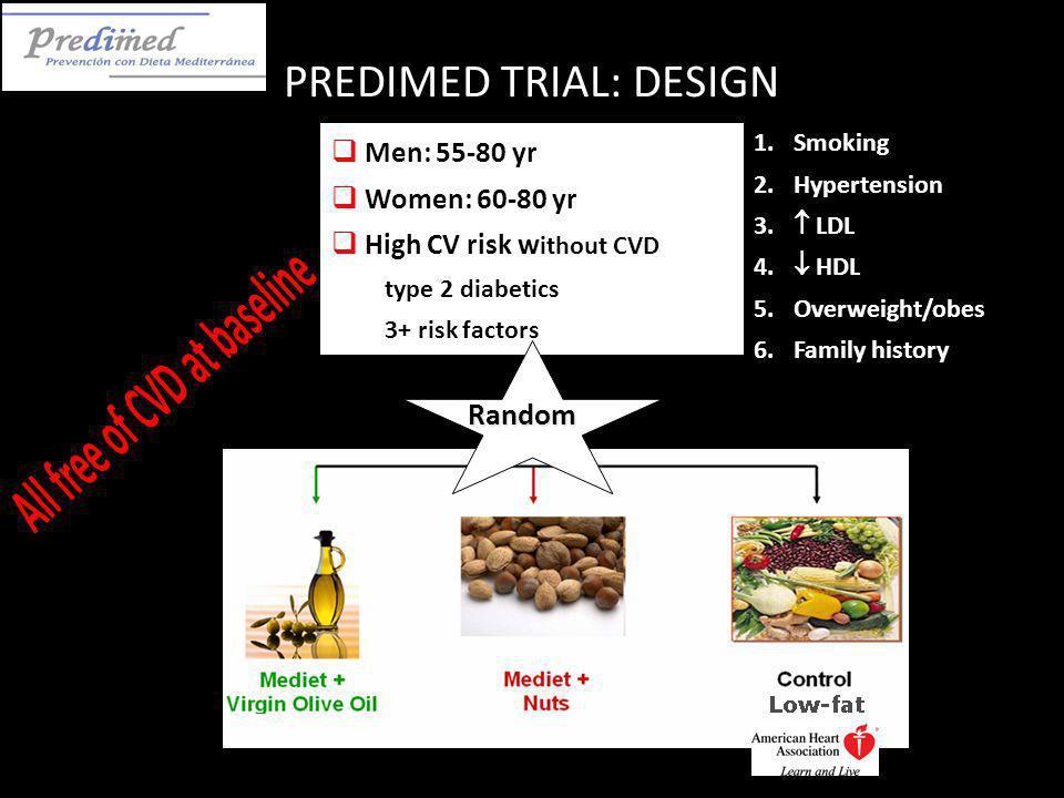  Men: 55-80 yr  Women: 60-80 yr  High CV risk w ithout CVD type 2 diabetics 3+ risk factors PREDIMED TRIAL: DESIGN Random 1.Smoking 2.Hypertension