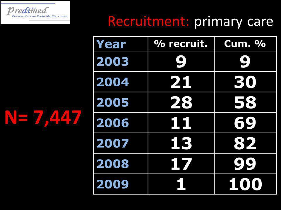 Recruitment: primary care N= 7,447