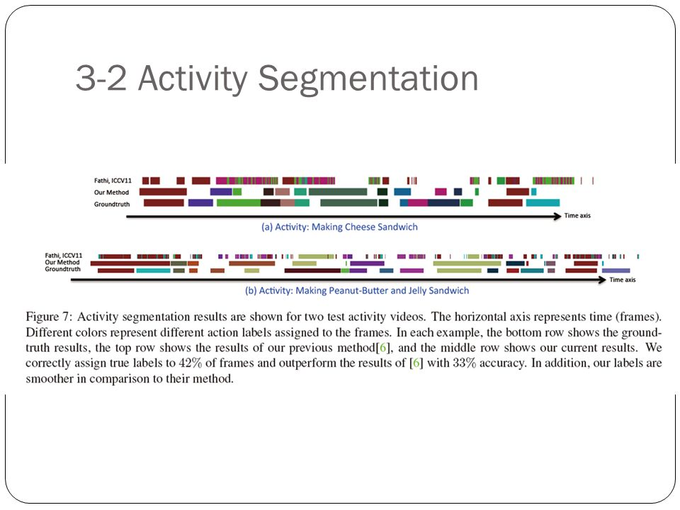 3-2 Activity Segmentation