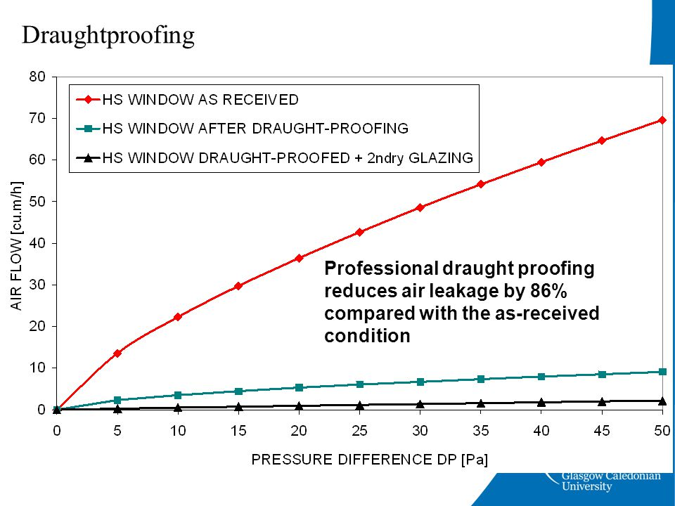 Draughtproofing Professional draught proofing reduces air leakage by 86% compared with the as-received condition