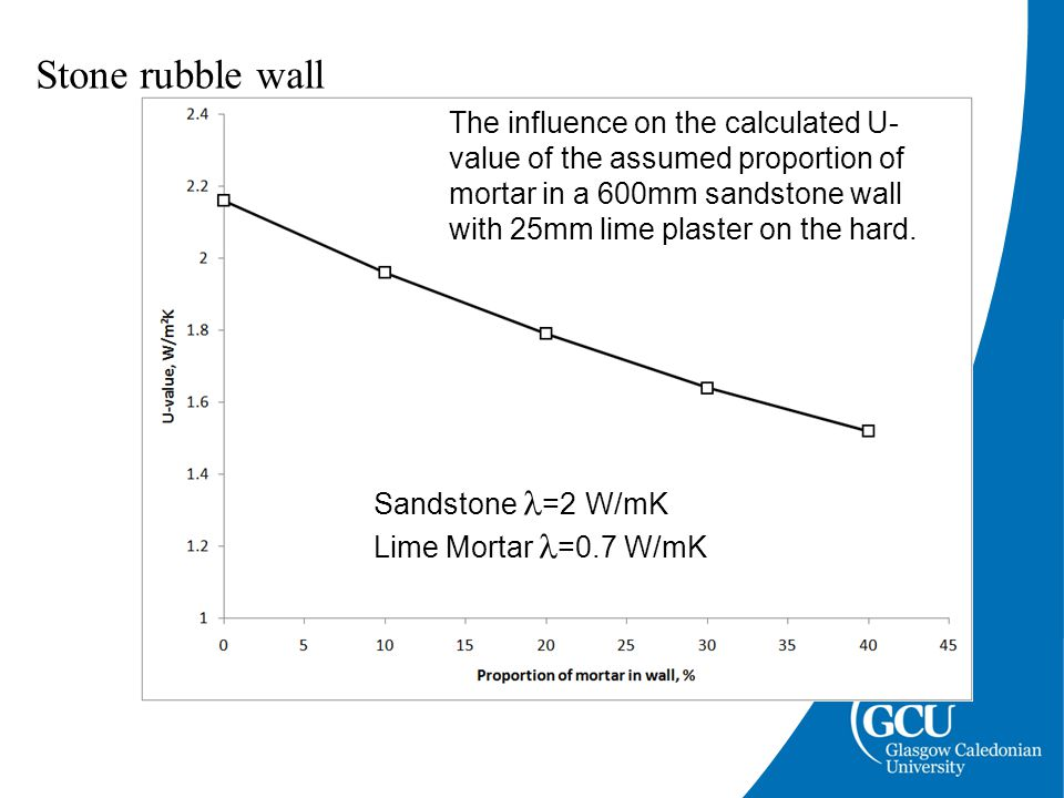 Stone rubble wall The influence on the calculated U- value of the assumed proportion of mortar in a 600mm sandstone wall with 25mm lime plaster on the hard.