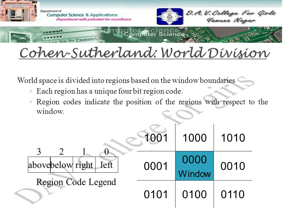 World space is divided into regions based on the window boundaries ◦ Each region has a unique four bit region code.