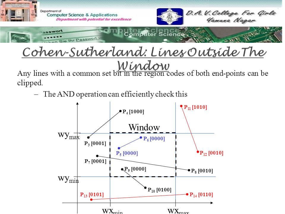 Any lines with a common set bit in the region codes of both end-points can be clipped. –The AND operation can efficiently check this wy max wy min wx