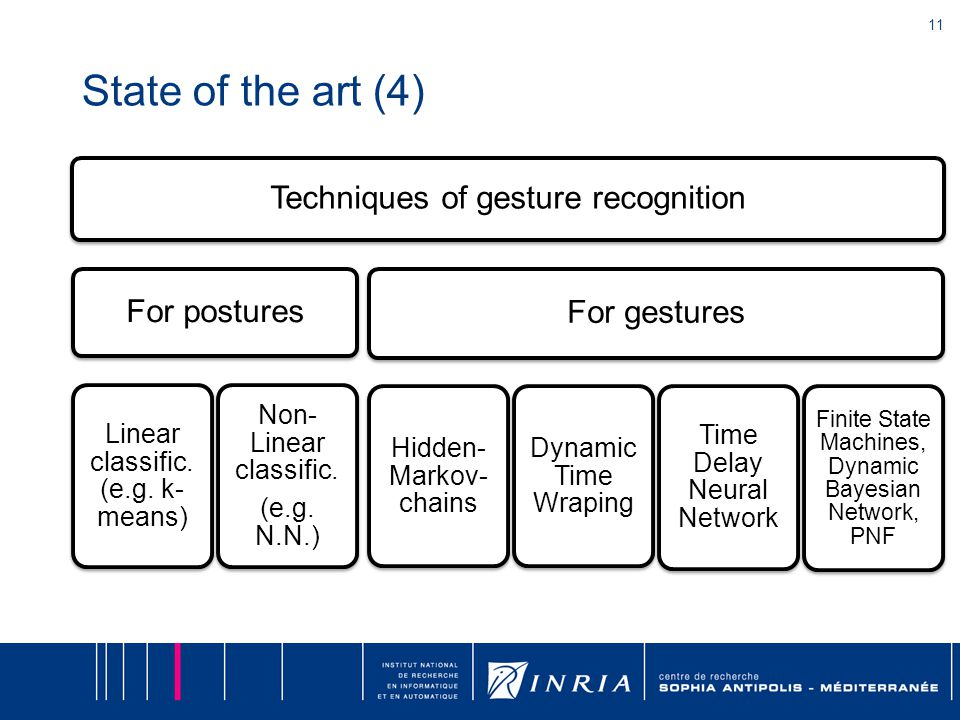 11 State of the art (4) Techniques of gesture recognition For postures Linear classific.