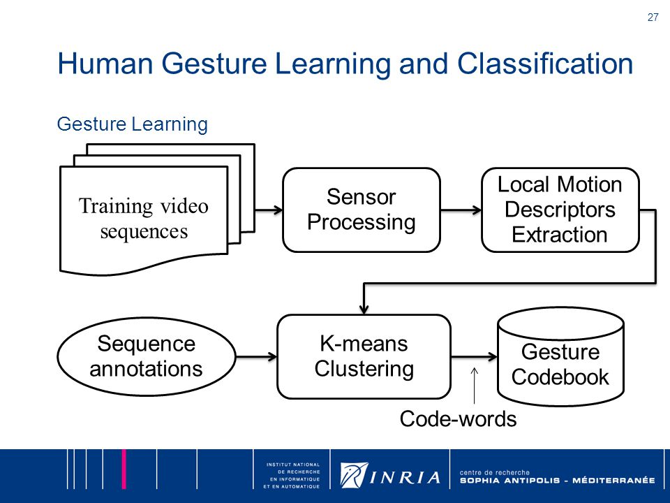 27 Human Gesture Learning and Classification Gesture Learning Training video sequences Sensor Processing Local Motion Descriptors Extraction Sequence annotations Gesture Codebook K-means Clustering Code-words