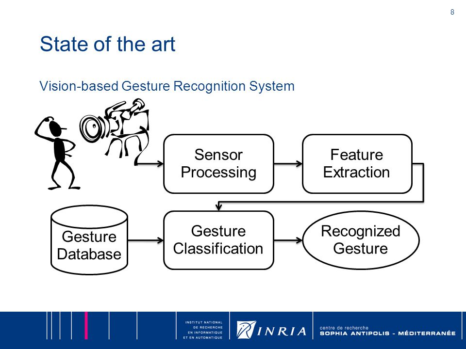 8 State of the art Vision-based Gesture Recognition System Sensor Processing Feature Extraction Gesture Classification Gesture Database Recognized Gesture