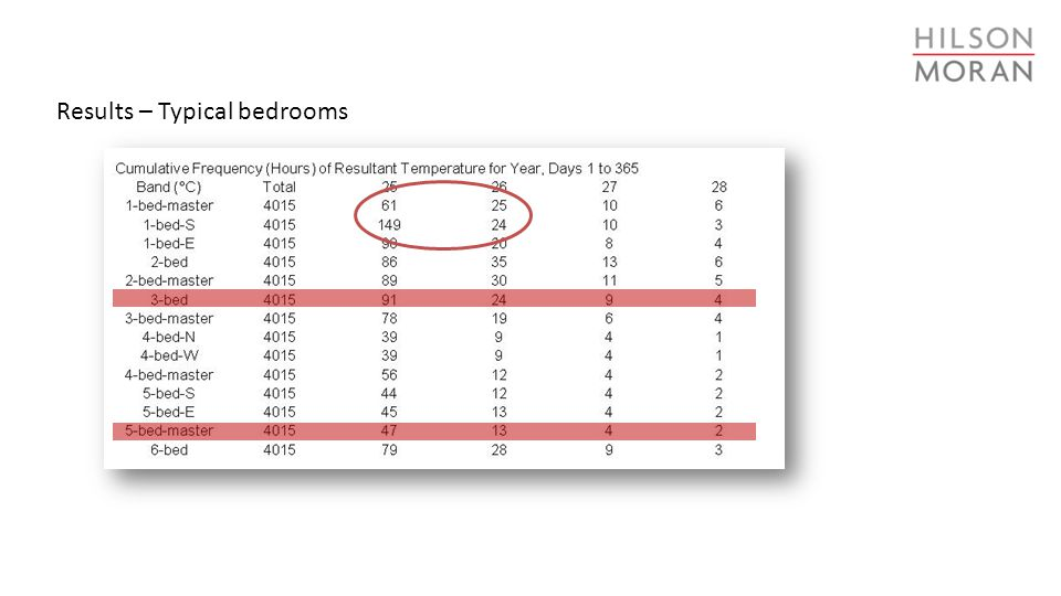 Results – Typical bedrooms
