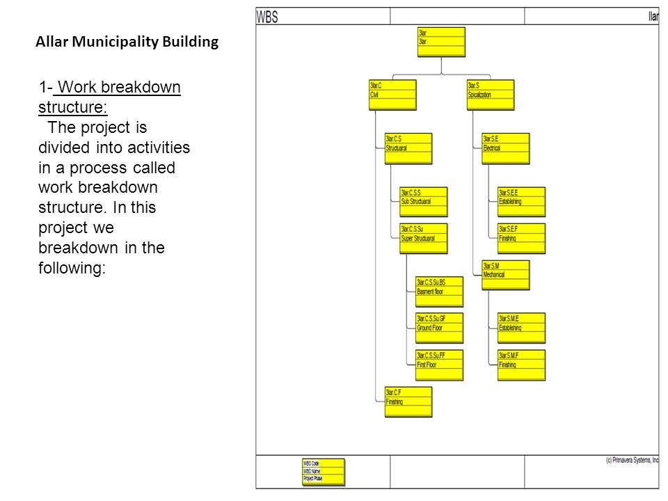Allar Municipality Building 1- Work breakdown structure: The project is divided into activities in a process called work breakdown structure. In this