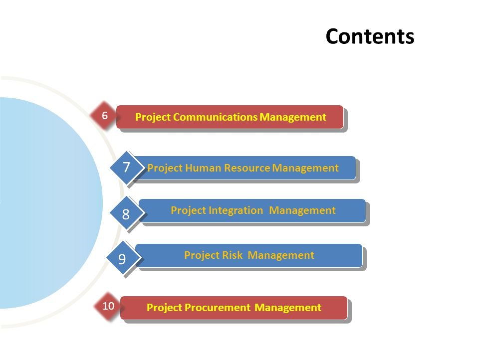 Project Communications Management 6 6 Contents Project Human Resource Management 7 Project Integration Management 8 Project Risk Management 9 Project Procurement Management 10