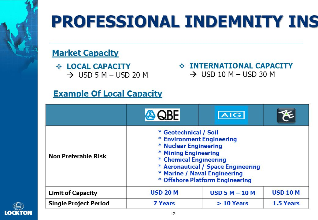 12 PROFESSIONAL INDEMNITY INSURANCE (PI) QBE AIGACE Non Preferable Risk * Geotechnical / Soil * Environment Engineering * Nuclear Engineering * Mining Engineering * Chemical Engineering * Aeronautical / Space Engineering * Marine / Naval Engineering * Offshore Platform Engineering Limit of CapacityUSD 20 MUSD 5 M – 10 MUSD 10 M Single Project Period7 Years> 10 Years1.5 Years  LOCAL CAPACITY  USD 5 M – USD 20 M  INTERNATIONAL CAPACITY  USD 10 M – USD 30 M Example Of Local Capacity Market Capacity