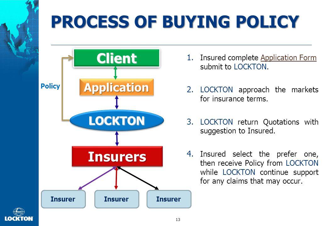 13 ClientClient ApplicationApplication InsurersInsurers 1. Insured complete Application Form submit to LOCKTON.Application Form 2. LOCKTON approach th