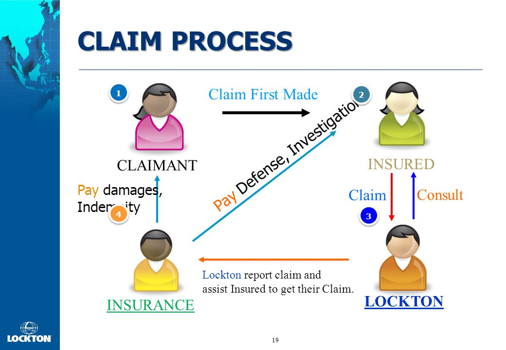 19 INSURED INSURANCE CLAIMANT Claim First Made Claim Pay damages, Indemnity Pay Defense, Investigation LOCKTON Lockton report claim and assist Insured