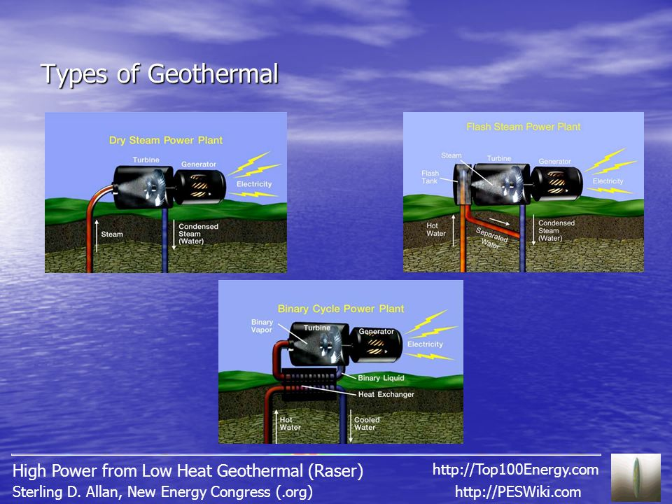 Types of Geothermal http://PESWiki.comSterling D.
