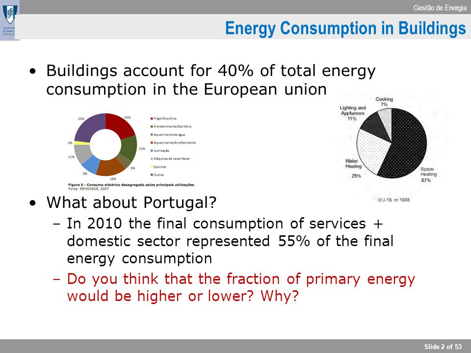 Gestão de Energia Slide 2 of 53 Energy Consumption in Buildings Buildings account for 40% of total energy consumption in the European union What about
