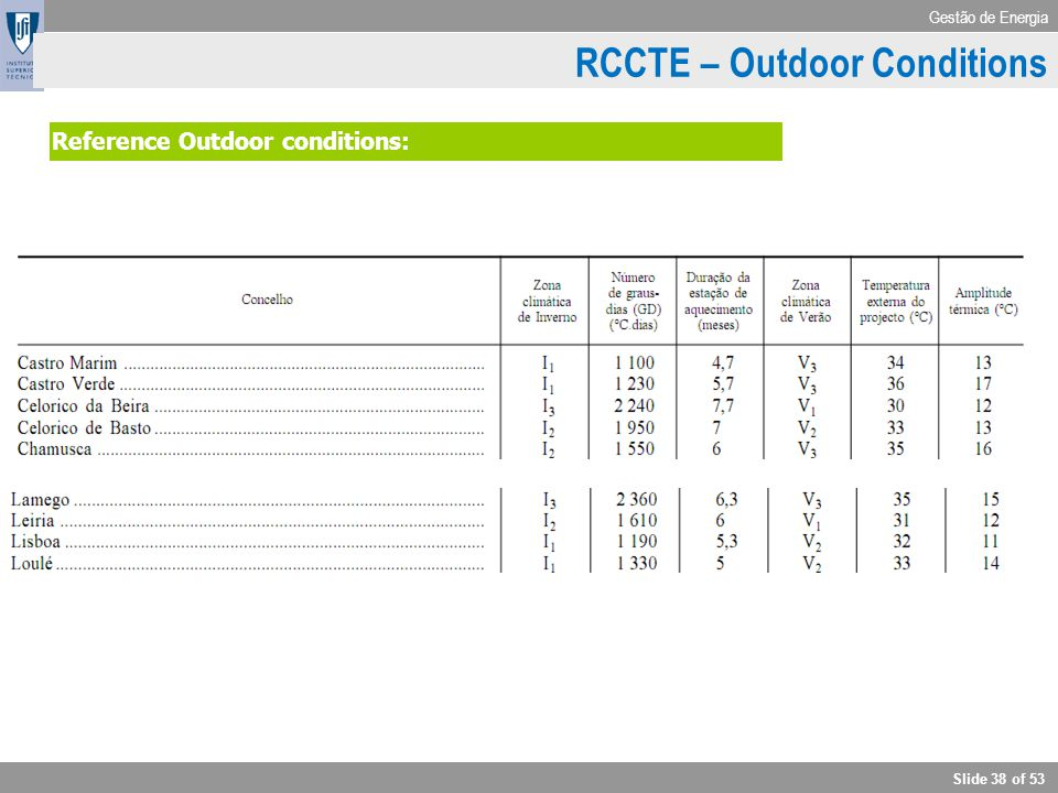 Gestão de Energia Slide 38 of 53 RCCTE - Outdoor conditions Reference Outdoor conditions: RCCTE – Outdoor Conditions