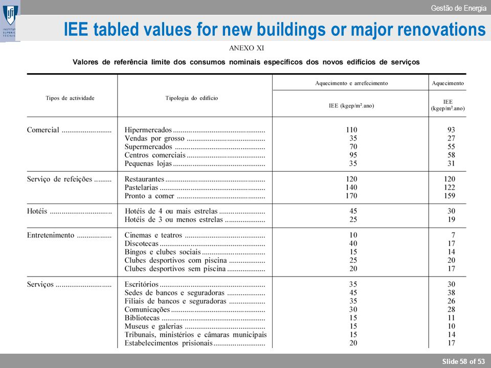 Gestão de Energia Slide 58 of 53 IEE IEE tabled values for new buildings or major renovations