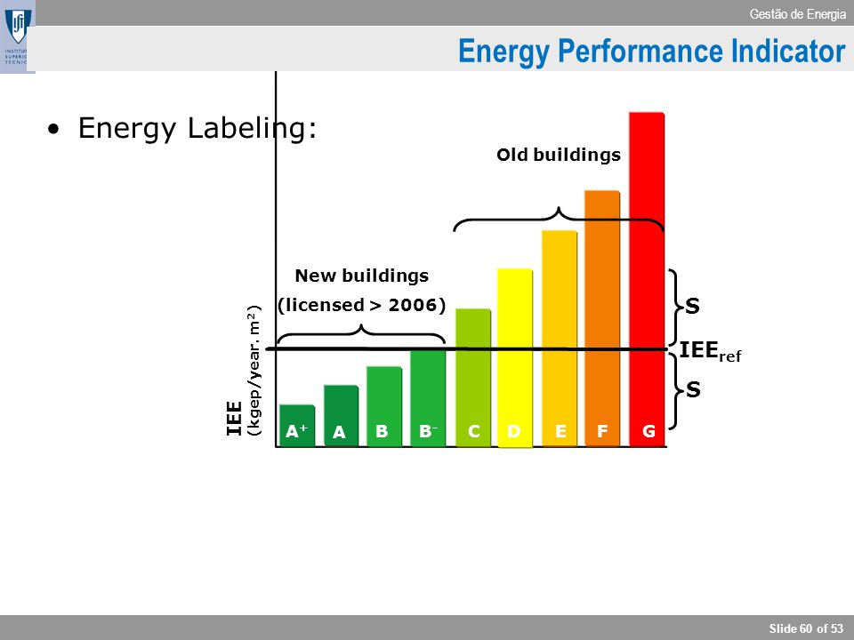Gestão de Energia Slide 60 of 53 Energy label IEE ref S A+A+ B-B- CDEFG A B S IEE (kgep/year. m 2 ) New buildings (licensed > 2006) Old buildings Ener