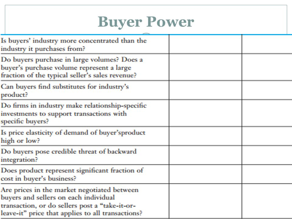 Concentration of Buyers Overall industry sells to individuals, these are price-takers Large retailers have some power due to bulk purchases Overall market price stays intact Large Volume Purchases Discounts are generally given to large purchases Big purchases give suppliers some wiggle room when it comes to pricing