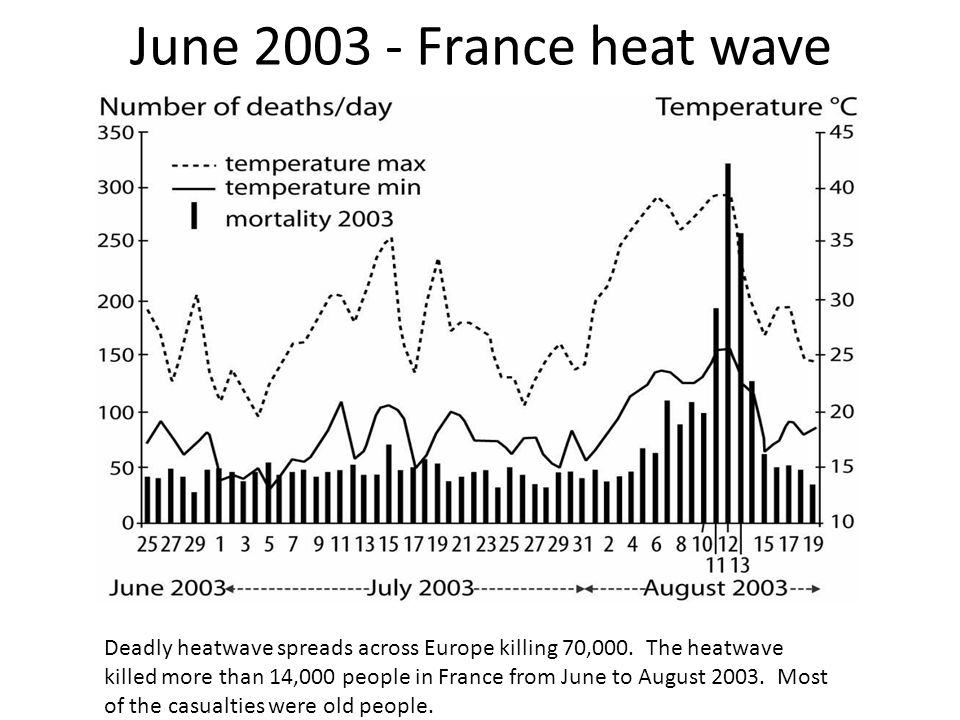 June 2003 - France heat wave Deadly heatwave spreads across Europe killing 70,000. The heatwave killed more than 14,000 people in France from June to