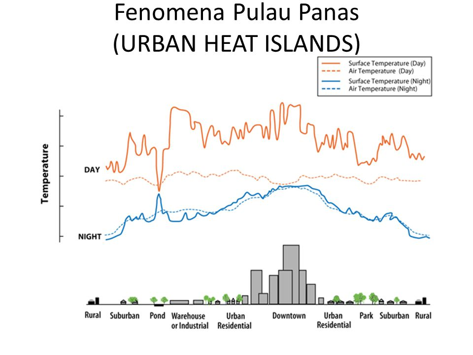 Fenomena Pulau Panas (URBAN HEAT ISLANDS)