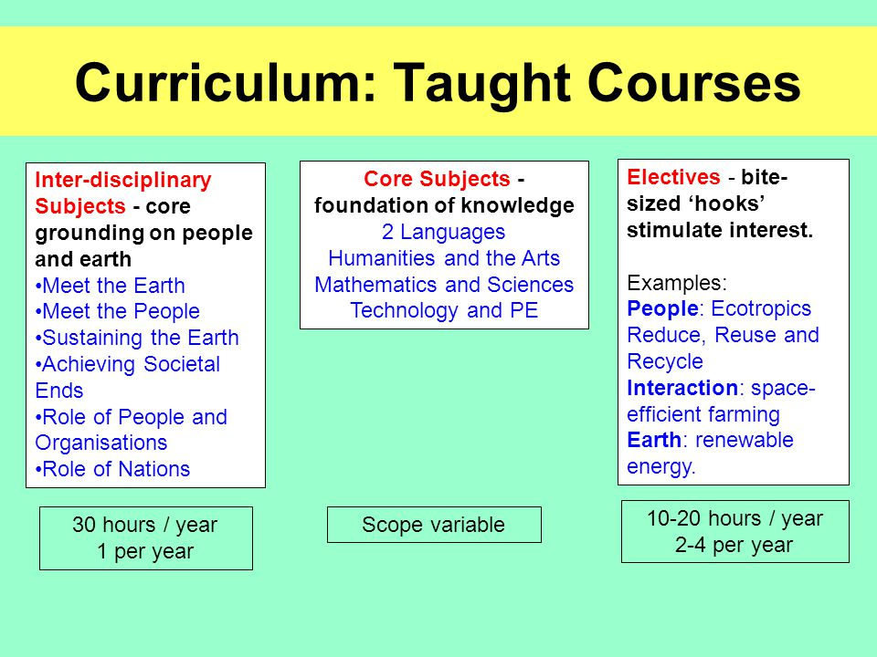 Curriculum: Taught Courses Inter-disciplinary Subjects - core grounding on people and earth Meet the Earth Meet the People Sustaining the Earth Achieving Societal Ends Role of People and Organisations Role of Nations Core Subjects - foundation of knowledge 2 Languages Humanities and the Arts Mathematics and Sciences Technology and PE Electives - bite- sized 'hooks' stimulate interest.