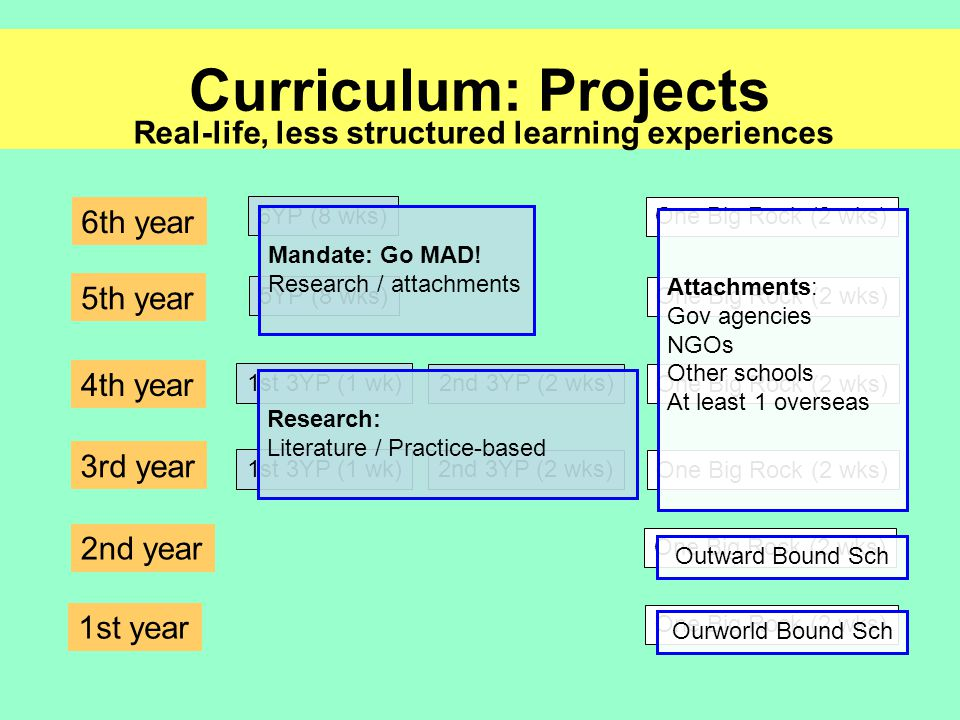 Curriculum: Projects 3rd year 4th year 5th year 6th year 1st 3YP (1 wk) 2nd 3YP (2 wks) 1st 3YP (1 wk) 2nd 3YP (2 wks) 5YP (8 wks) 6YP (8 wks) One Big Rock (2 wks) 2nd year 1st year One Big Rock (2 wks) Real-life, less structured learning experiences Ourworld Bound Sch Outward Bound Sch Attachments: Gov agencies NGOs Other schools At least 1 overseas Mandate: Go MAD.