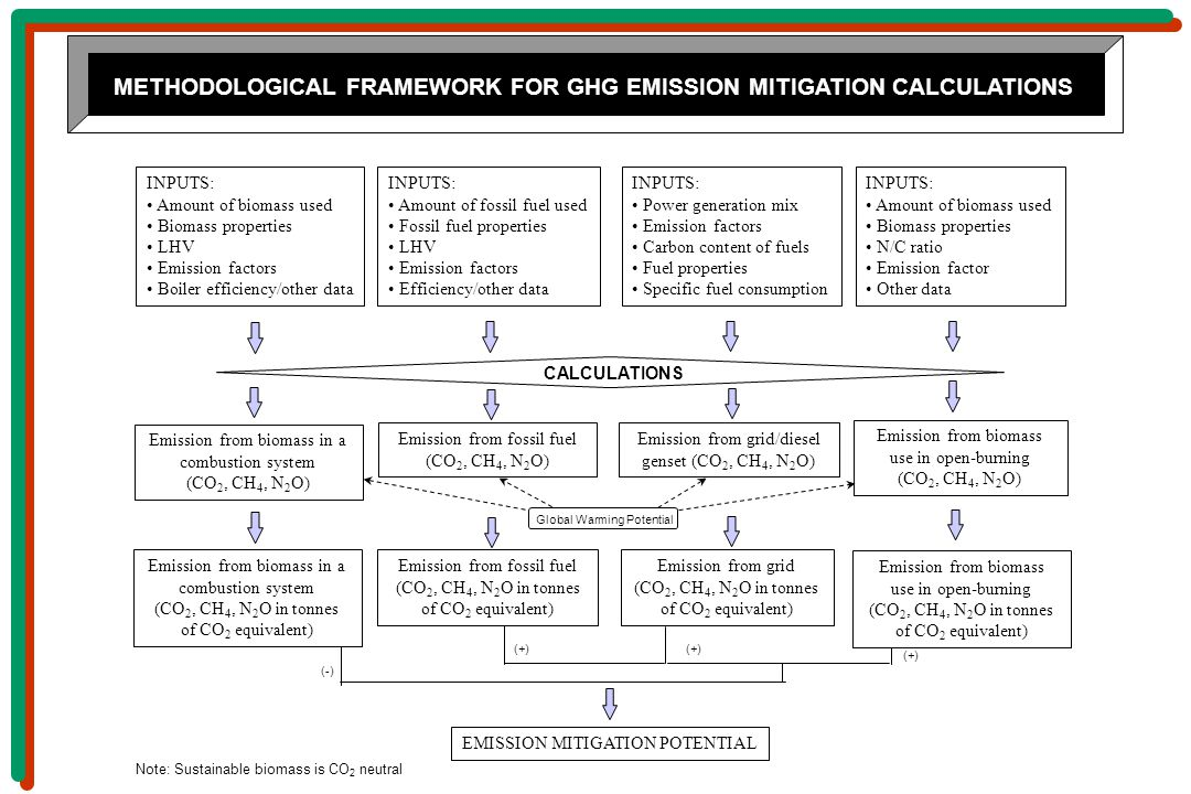 METHODOLOGICAL FRAMEWORK FOR GHG EMISSION MITIGATION CALCULATIONS Emission from biomass in a combustion system (CO 2, CH 4, N 2 O) Emission from fossil fuel (CO 2, CH 4, N 2 O) Emission from grid/diesel genset (CO 2, CH 4, N 2 O) INPUTS: Amount of biomass used Biomass properties LHV Emission factors Boiler efficiency/other data CALCULATIONS INPUTS: Amount of fossil fuel used Fossil fuel properties LHV Emission factors Efficiency/other data INPUTS: Power generation mix Emission factors Carbon content of fuels Fuel properties Specific fuel consumption Emission from biomass in a combustion system (CO 2, CH 4, N 2 O in tonnes of CO 2 equivalent) Global Warming Potential Emission from fossil fuel (CO 2, CH 4, N 2 O in tonnes of CO 2 equivalent) Emission from grid (CO 2, CH 4, N 2 O in tonnes of CO 2 equivalent) (+) EMISSION MITIGATION POTENTIAL INPUTS: Amount of biomass used Biomass properties N/C ratio Emission factor Other data Emission from biomass use in open-burning (CO 2, CH 4, N 2 O) Emission from biomass use in open-burning (CO 2, CH 4, N 2 O in tonnes of CO 2 equivalent) (+) (-) Note: Sustainable biomass is CO 2 neutral