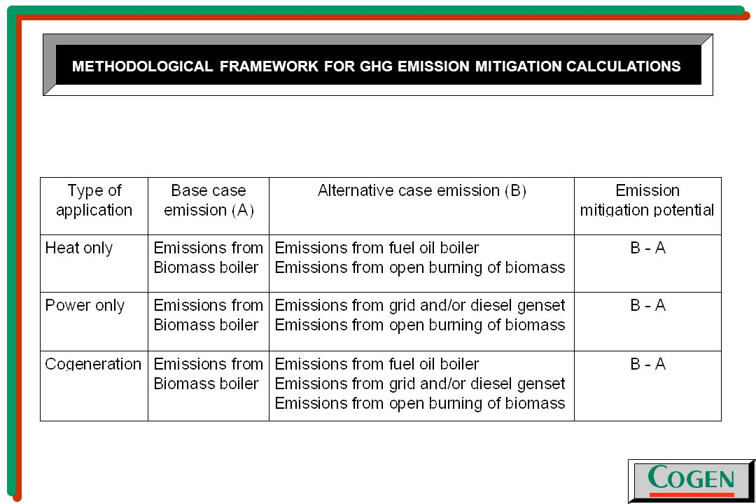 METHODOLOGICAL FRAMEWORK FOR GHG EMISSION MITIGATION CALCULATIONS