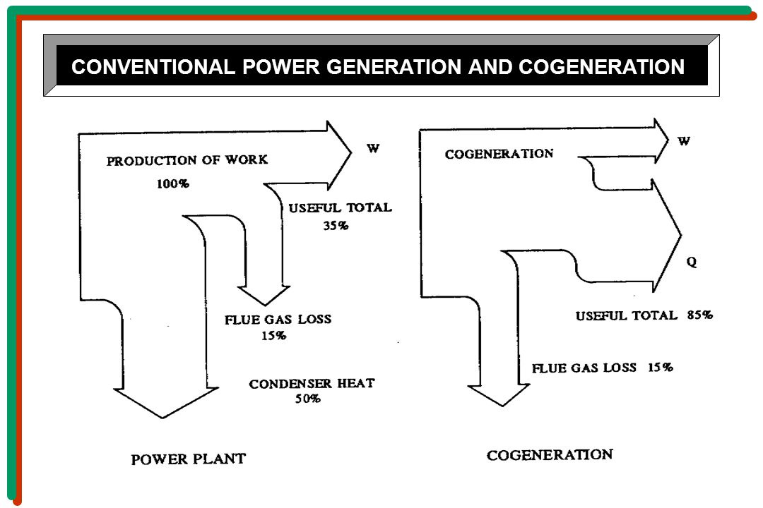 CONVENTIONAL POWER GENERATION AND COGENERATION