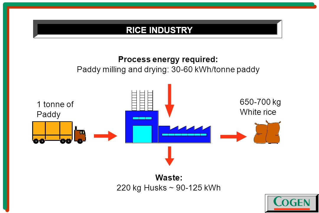 Process energy required: Paddy milling and drying: kWh/tonne paddy 1 tonne of Paddy kg White rice Waste: 220 kg Husks ~ kWh RICE INDUSTRY