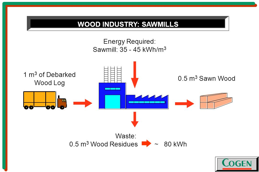 WOOD INDUSTRY: SAWMILLS 0.5 m 3 Sawn Wood Energy Required: Sawmill: 35 - 45 kWh/m 3 1 m 3 of Debarked Wood Log Waste: 0.5 m 3 Wood Residues ~ 80 kWh