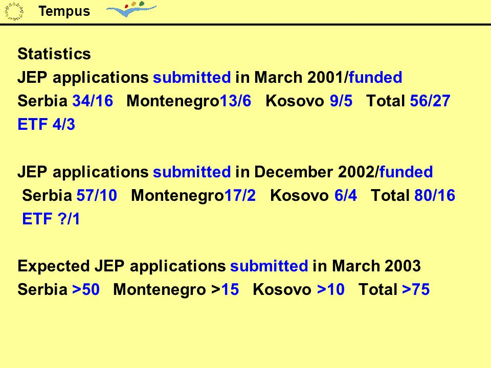 Statistics JEP applications submitted in March 2001/funded Serbia 34/16 Montenegro13/6 Kosovo 9/5 Total 56/27 ETF 4/3 JEP applications submitted in December 2002/funded Serbia 57/10 Montenegro17/2 Kosovo 6/4 Total 80/16 ETF /1 Expected JEP applications submitted in March 2003 Serbia >50 Montenegro >15 Kosovo >10 Total >75 Tempus
