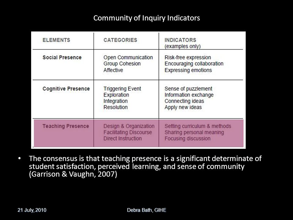 Community of Inquiry Indicators The consensus is that teaching presence is a significant determinate of student satisfaction, perceived learning, and sense of community (Garrison & Vaughn, 2007) 21 July, 2010 Debra Bath, GIHE