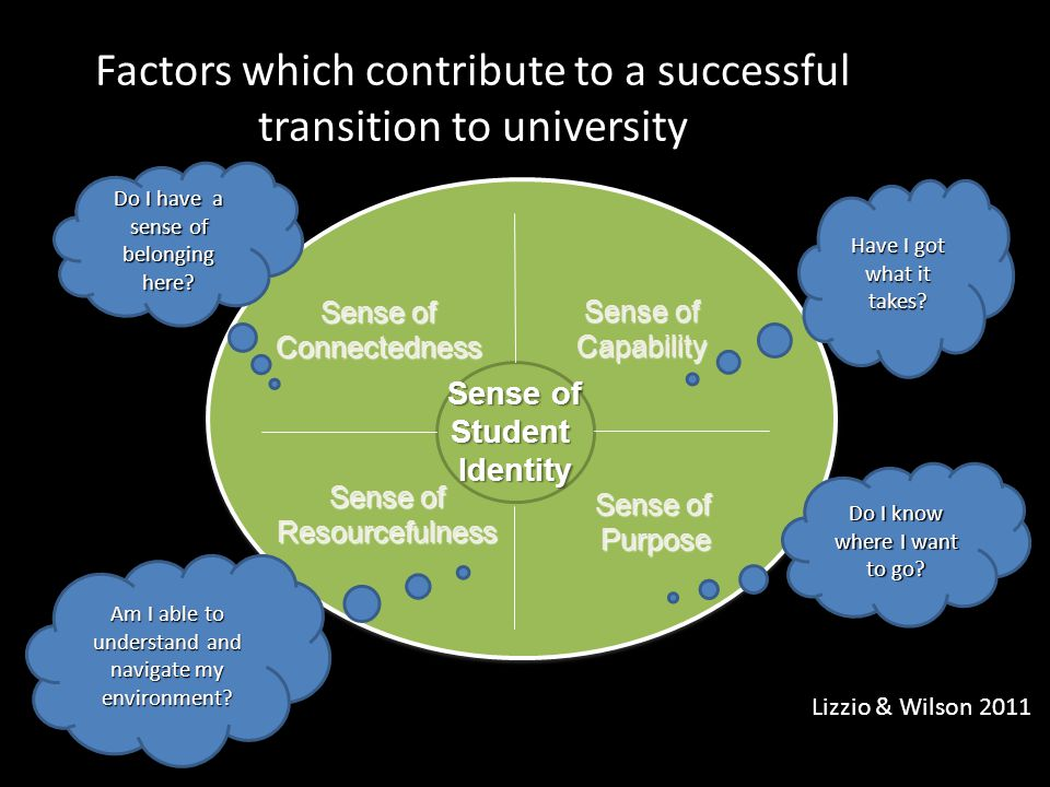 Factors which contribute to a successful transition to university Lizzio & Wilson 2011 Sense of StudentIdentity Connectedness Capability Purpose Resourcefulness Do I know where I want to go.