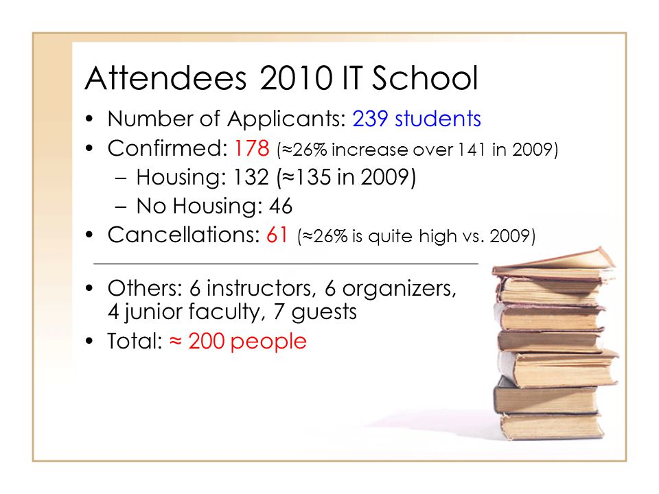 Attendees 2010 IT School Number of Applicants: 239 students Confirmed: 178 (≈26% increase over 141 in 2009) –Housing: 132 (≈135 in 2009) –No Housing: 46 Cancellations: 61 (≈26% is quite high vs.