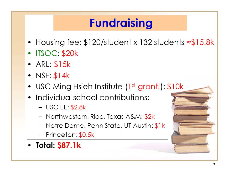 77 Fundraising Housing fee: $120/student x 132 students ≈$15.8k ITSOC: $20k ARL: $15k NSF: $14k USC Ming Hsieh Institute (1 st grant!): $10k Individual school contributions: –USC EE: $2.8k –Northwestern, Rice, Texas A&M: $2k –Notre Dame, Penn State, UT Austin: $1k –Princeton: $0.5k Total: $87.1k