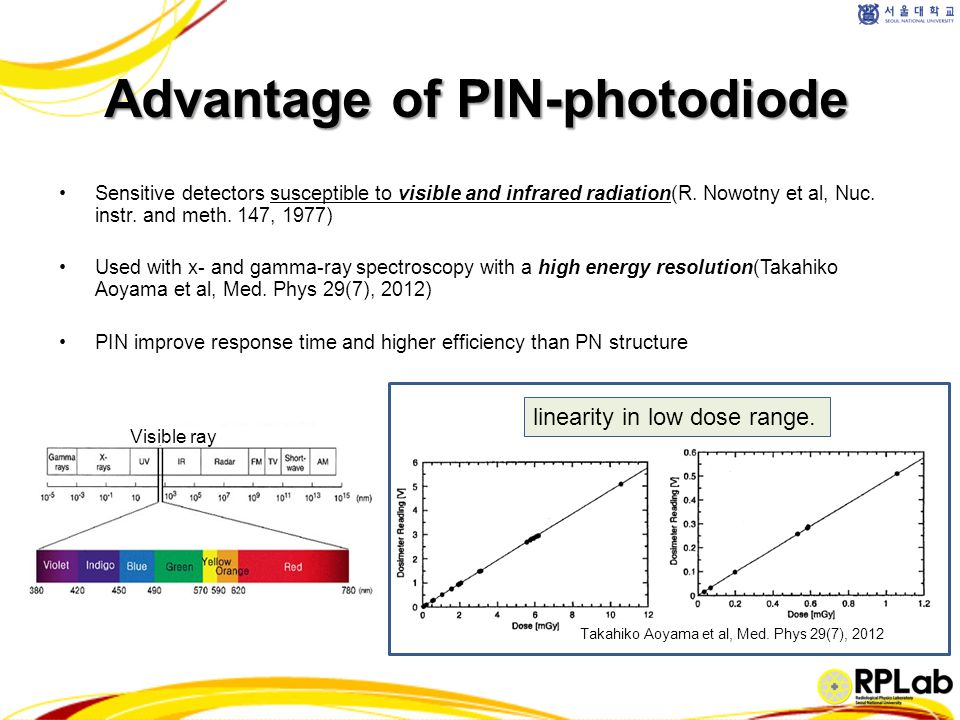 Advantage of PIN-photodiode Sensitive detectors susceptible to visible and infrared radiation(R. Nowotny et al, Nuc. instr. and meth. 147, 1977) Used