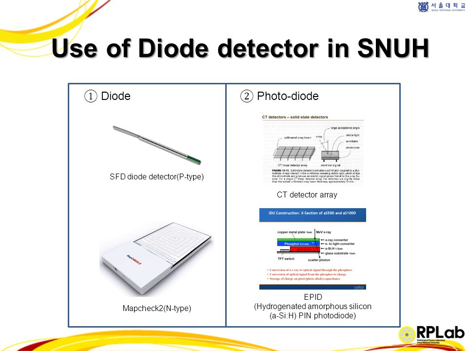 History of Diode detector in Radiation Oncology Silicon diode detectors have been used in high-energy photon and electron beam dosimetry for many years (from Jones 1963) Diodes have gained in popularity since the 1980s Now, one of the most useful dosimeters