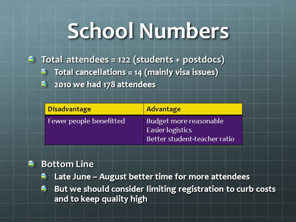 School Numbers Total attendees = 122 (students + postdocs) Total cancellations = 14 (mainly visa issues) 2010 we had 178 attendees Bottom Line Late June – August better time for more attendees But we should consider limiting registration to curb costs and to keep quality high DisadvantageAdvantage Fewer people benefittedBudget more reasonable Easier logistics Better student-teacher ratio