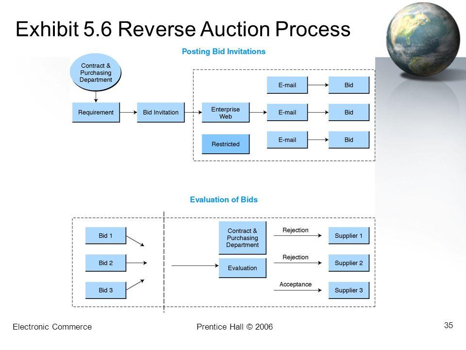 Electronic CommercePrentice Hall © 2006 35 Exhibit 5.6 Reverse Auction Process