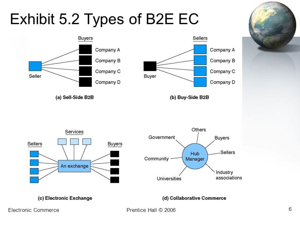 Electronic CommercePrentice Hall © 2006 6 Exhibit 5.2 Types of B2E EC