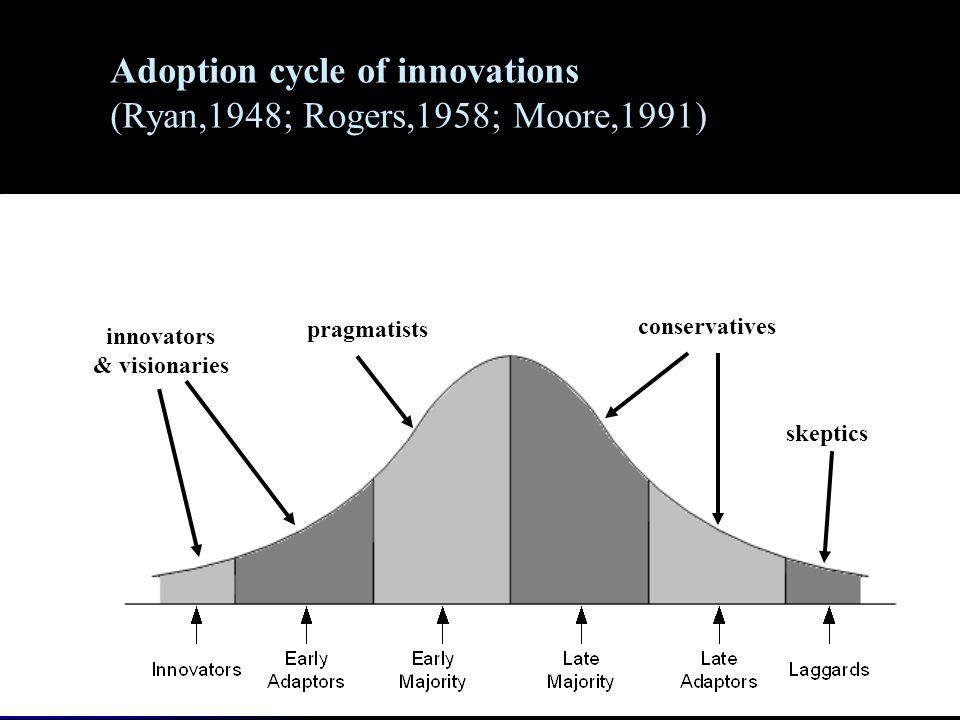 Adoption cycle of innovations (Ryan,1948; Rogers,1958; Moore,1991) innovators & visionaries pragmatists conservatives skeptics
