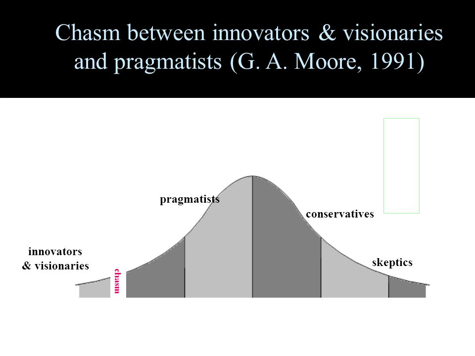 innovators & visionaries pragmatists conservatives skeptics chasm Chasm between innovators & visionaries and pragmatists (G.