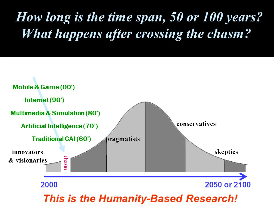 innovators & visionaries pragmatists conservatives skeptics chasm How long is the time span, 50 or 100 years.