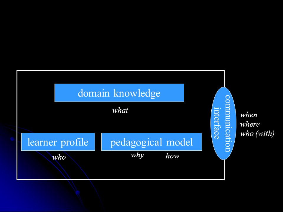 domain knowledge student model tutoring strategy what who why communication interface how when where who (with) pedagogical modellearner profile