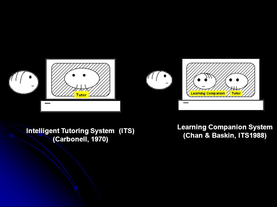 Intelligent Tutoring System (ITS) (Carbonell, 1970) Learning Companion System (Chan & Baskin, ITS1988)