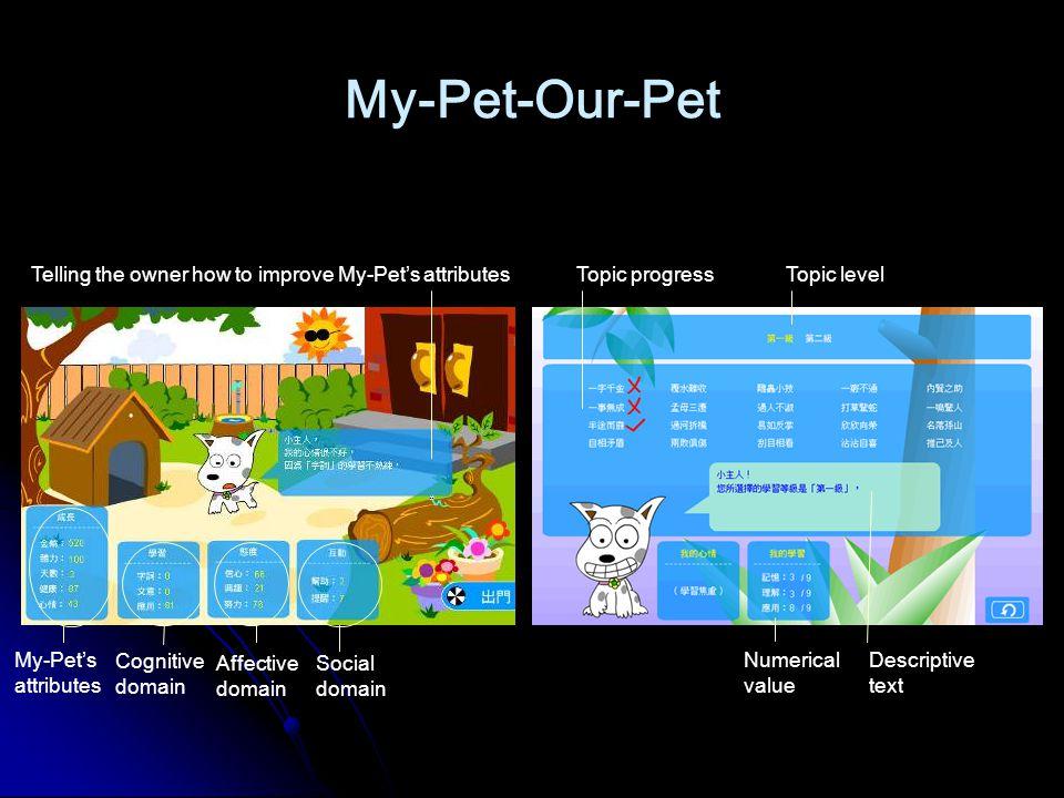 My-Pet-Our-Pet Affective domain Cognitive domain My-Pet's attributes Social domain Telling the owner how to improve My-Pet's attributes Topic levelTopic progress Numerical value Descriptive text