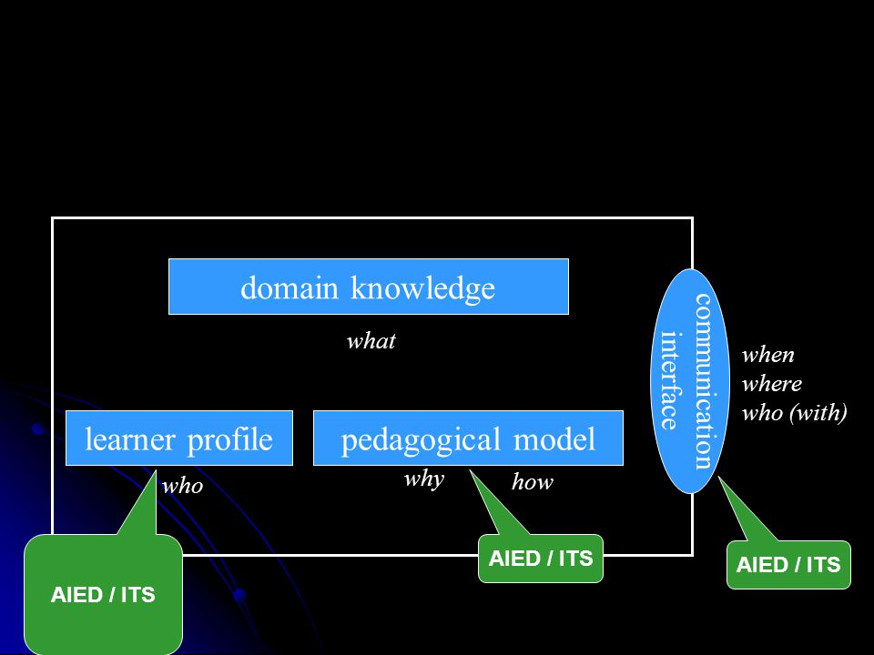 domain knowledge student model what who why communication interface how when where who (with) pedagogical modellearner profile AIED / ITS