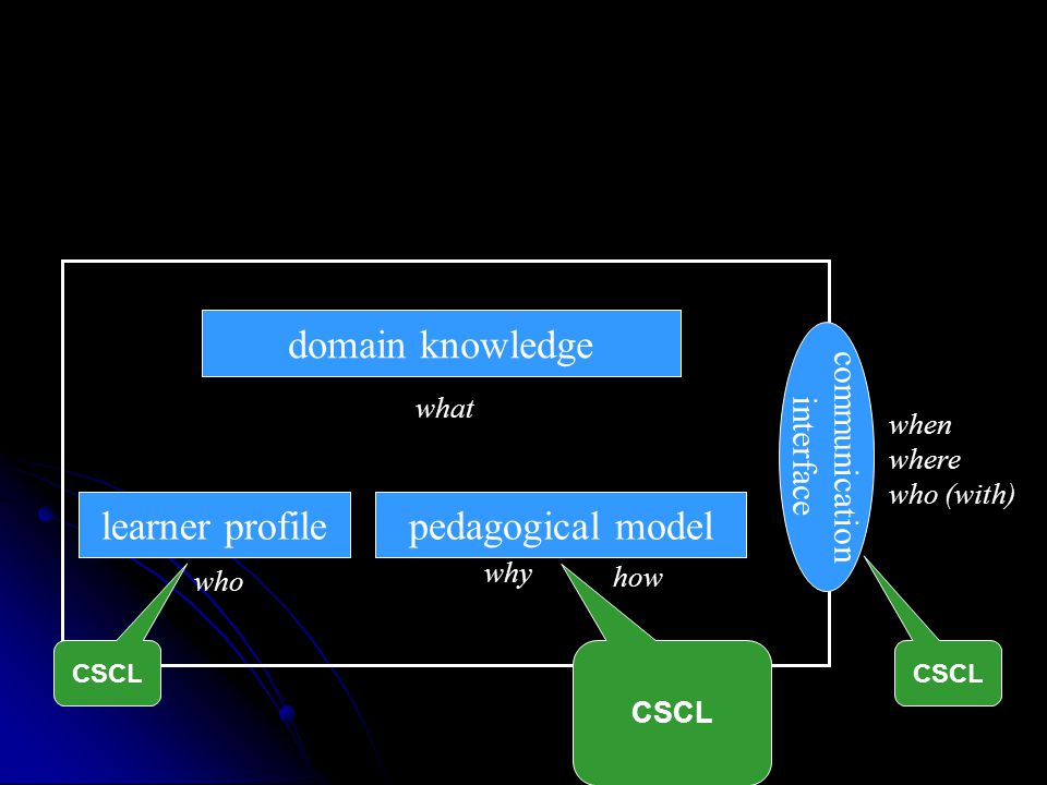 domain knowledge student model what who why communication interface how when where who (with) pedagogical modellearner profile CSCL